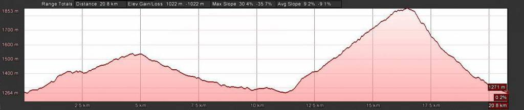 21km elevation profile